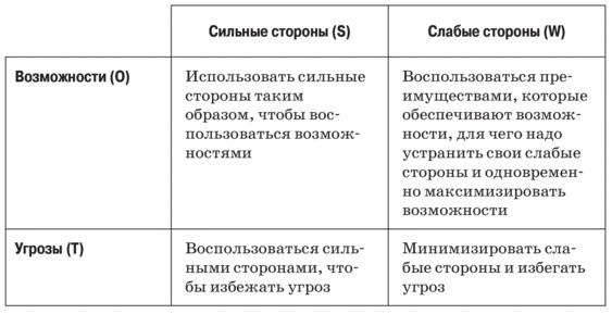 Рис. 5. SWOT-матрица