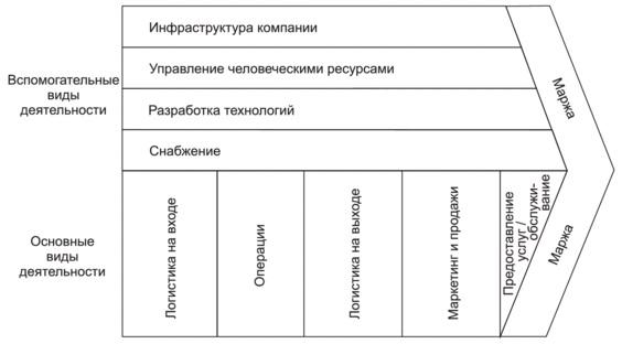 Рис. 6. Анализ цепочки создания ценности