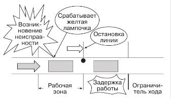 Рис. 6. Визуальные и звуковые сигналы
