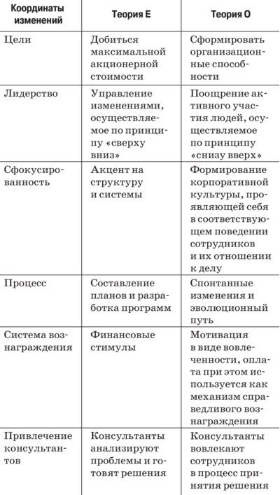 Рис. 9. Теории Е и О