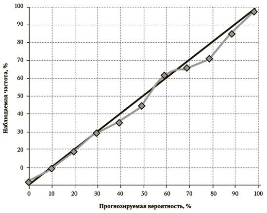 %d1%80%d0%b8%d1%81-2-%d0%be%d1%86%d0%b5%d0%bd%d0%ba%d0%b0-%d0%ba%d0%b0%d0%bb%d0%b8%d0%b1%d1%80%d0%be%d0%b2%d0%ba%d0%b8-%d0%bf%d1%80%d0%be%d0%b3%d0%bd%d0%be%d0%b7%d0%be%d0%b2-%d0%bd%d0%b0%d1%86%d0%b8