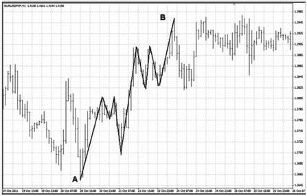 Рис.-24.-Рыночная-среда-—-волатильность Успешный трейдинг на фондовой бирже США бирже для начинающих трейдеров