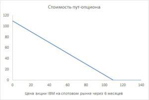 Рыночная Стоимость 1000 Акций 100 Долл Стоимость Пут Опциона 10 Долл