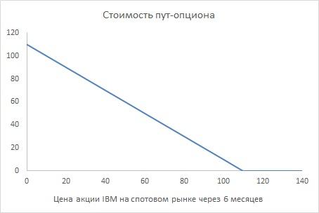 Расчет стоимости валютного опциона чем выше цена пут опциона