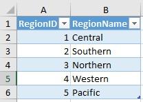 Ris. 31. Regiony