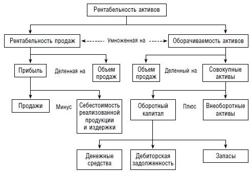 Ris. 1. Komponenty rentabelnosti aktivov