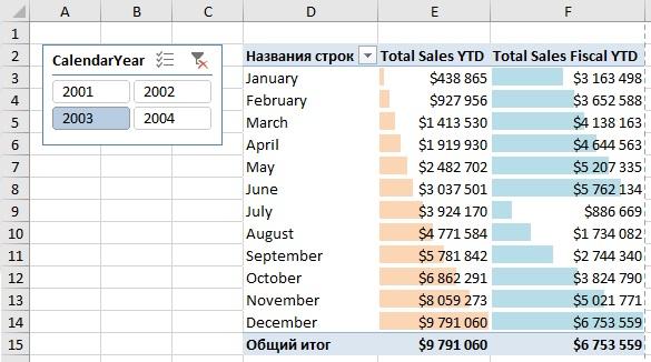 Ris. 14.11. Mera Total Sales YTD s nachala goda nachinaetsya s 0
