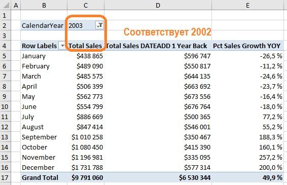 Ris. 14.19. Dinamika rosta prodazh v 2003 godu i po sravneniyu s 2002 godom