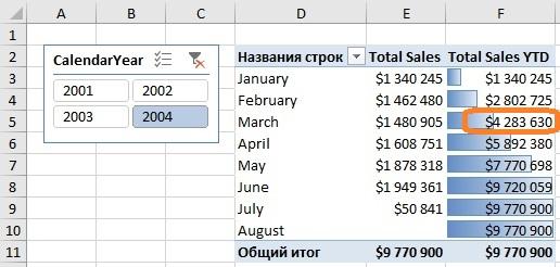 Ris. 14.9. Novaya mera pokazyvaet prodazhi narastayushhim itogom