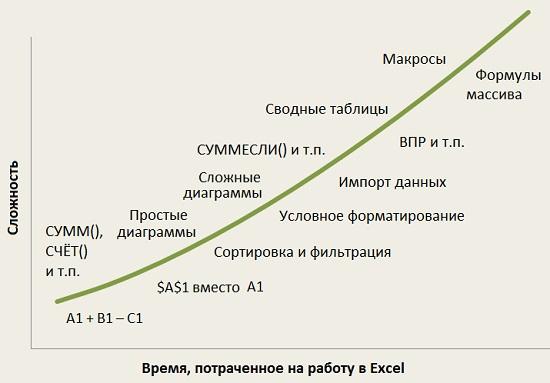 Ris. 3. Krivaya obucheniya Excel