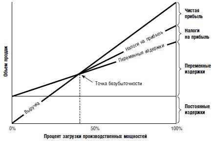 Ris. 4. Grafik bezubytochnosti