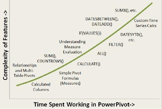 Ris. 4. Rekomenduemyj poryadok osvoeniya Power Pivot