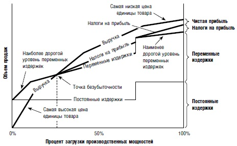 Ris. 5. Grafik bezubytochnosti vklyuchayushhij vliyanie izmenyayushhihsya tsen