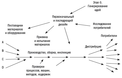 Alpina. Ris. 2. Proizvodstvo kak sistema
