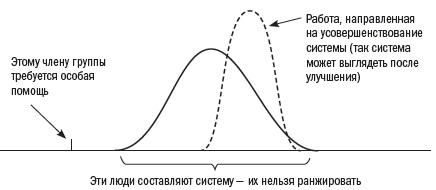 Alpina. Ris. 4. Statistika proizvoditelnosti truda ili sboev