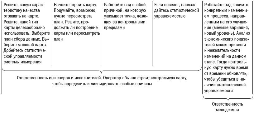 Alpina. Ris. 8. Blok shema po ispolzovaniyu kontrolnoj karty