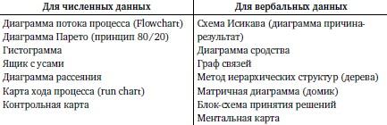 Ris. 1. Prakticheskie metody vizualizatsii dannyh