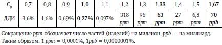 Ris. 13. Svyaz indeksa vosproizvodimosti Sr i doli defektnyh izdelij