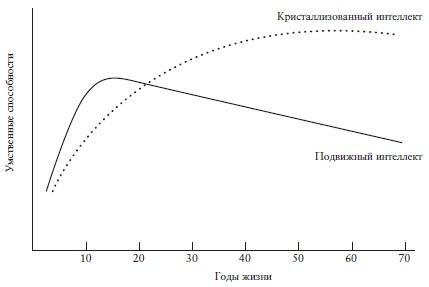 Ris. 2. Shematicheskoe izobrazhenie razvitiya podvizhnogo i kristallizovannogo intellekta v techenie zhizni