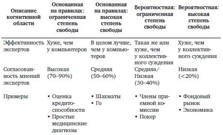 Ris. 4. Zavisimost effektivnosti ekspertov ot tipa problemy