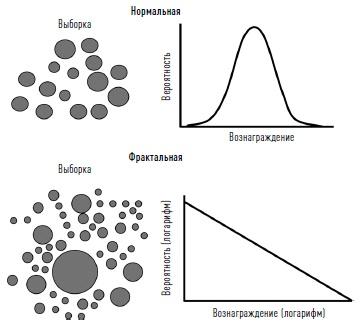 Ris. 6. Grafiki plotnosti raspredeleniya veroyatnostej dlya normalnoj i fraktalnoj sistem