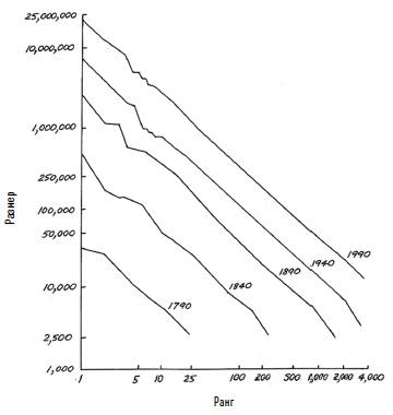 Ris. 7. Zavisimost mezhdu rangom i razmerom gorodov v SSHA 1790 1990 gg.
