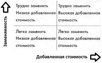 Ris. 1. Sotrudniki dolzhnosti v dvuh koordinatah