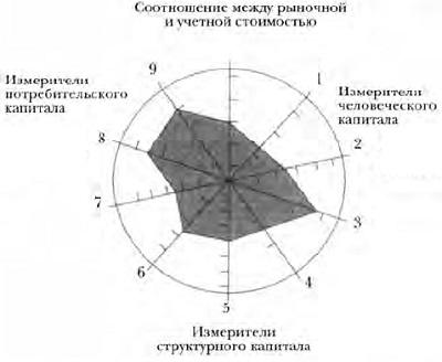 Ris. 2. Navigator intellektualnogo kapitala
