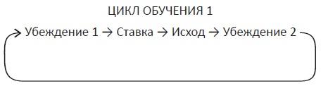 Ris. 2. TSikl obucheniya