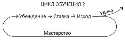 Ris. 3. TSikl obucheniya v usloviyah neopredelennosti