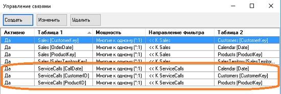 Ris. 17.3. Svyazi sozdannye dlya tablitsy Service Calls