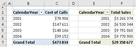 Ris. 17.6. Traditsionnyj analiz dvuh tablits dannyh v Excel