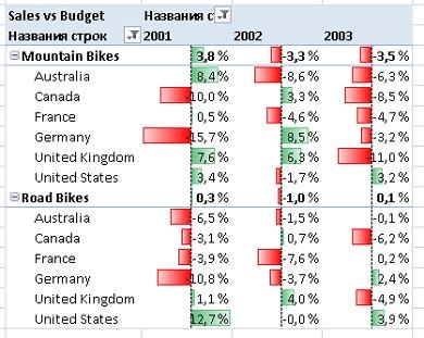 Ris. 18.11. Sales vs. Budget po linejkam produktov