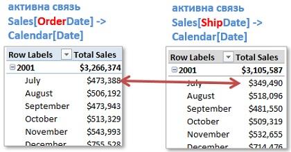 Ris. 22.5. Mera Total Sales pokazyvaet obem prodazh na osnove daty zakaza ili daty dostavki