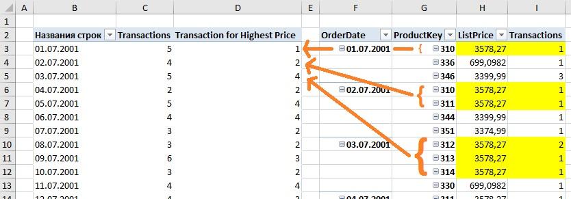 Ris. 23.13. Mera Transaction for Highest Price vozvrashhaet zhelaemyj rezultat