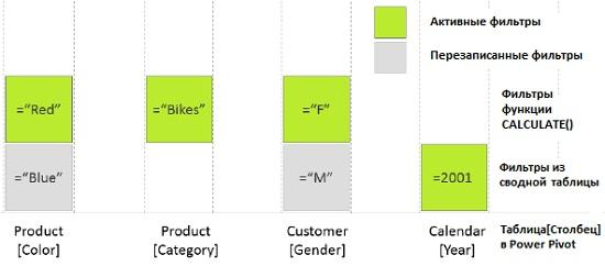 Ris. 24.3. Filtry funktsii CALCULATE pereopredelyayut filtry postupayushhie iz svodnoj tablitsy