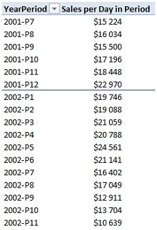 Ris. 25.11. PeriodYear v oblasti strok i Sales per Day in Period v oblasti znachenij