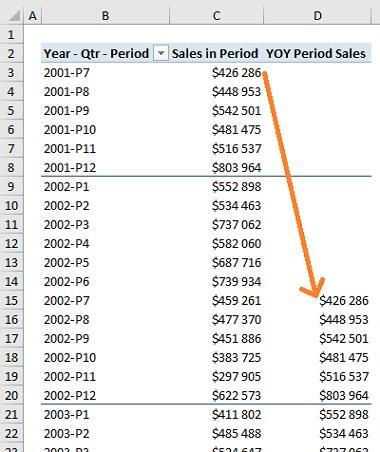 Ris. 25.14. Mera YOY Period Sales pokazyvaet prodazhi 12 periodov nazad