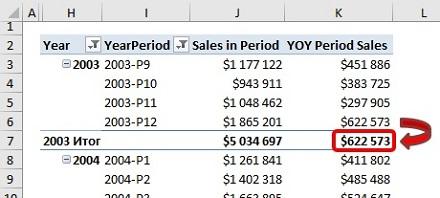 Ris. 25.20. Mozhem li my zastavit YOY Period Sales rabotat na urovne itogov