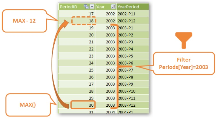 Ris. 25.21. MAX rabotaet s tekushhim kontekstom filtra iz svodnoj tablitsy