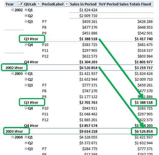 Ris. 25.23. Mera YoY Period Sales Totals Fixed korrektno otrazhaet vse podytogi