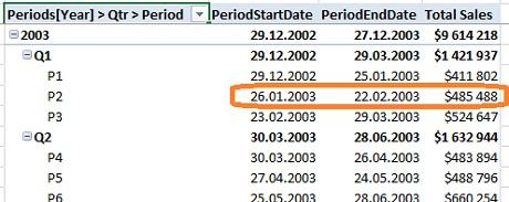 Ris. 25.6. Mery PeriodStartDate i PeriodEndDate naglyadno pokazyvayut daty periodov