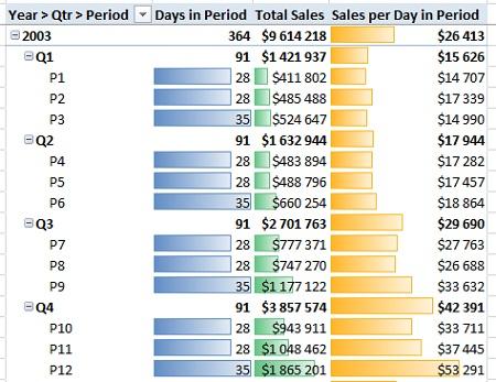 Ris. 25.8. Mera Sales per Day in Period pozvolyaet sravnit yabloki s yablokami