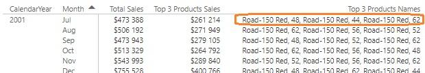 Ris. 27.8. CONCATENATEX vyvodit imena treh samyh prodavaemyh produktov