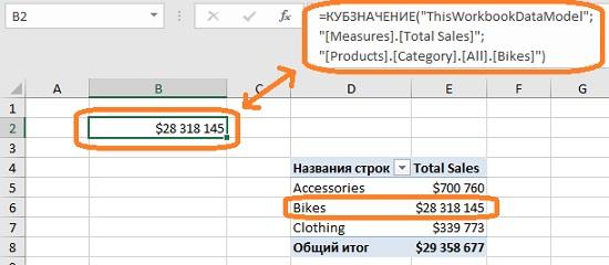 Ris. P.5. Funktsiya KUBZNACHENIE v yachejke V2 vozvrashhaet obshhie prodazhi velosipedov kak i v svodnoj tablitse