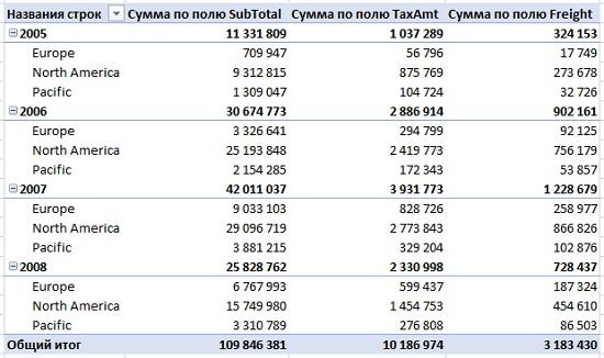 Ris. 8.13. Svodnaya tablitsa sozdannaya iz bazy dannyh SQL Windows Azure