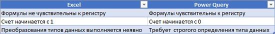 Ris. 17.2. Razlichiya Power Query i Excel v obrabotke dannyh
