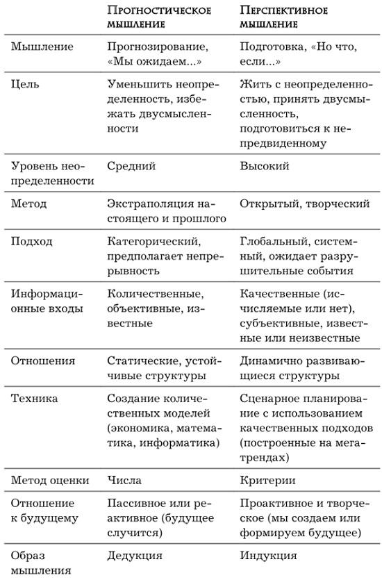 Ris. 2. Prognosticheskoe i perspektivnoe myshlenie