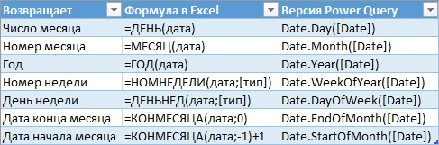 Ris. 24.10. Sravnenie funktsij v Excel i Power Query