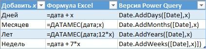 Ris. 24.11. Funktsii slozheniya dat v Excel i Power Query